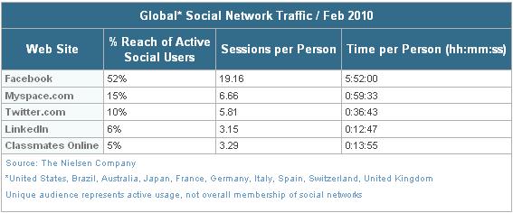 Traffico Social Media
