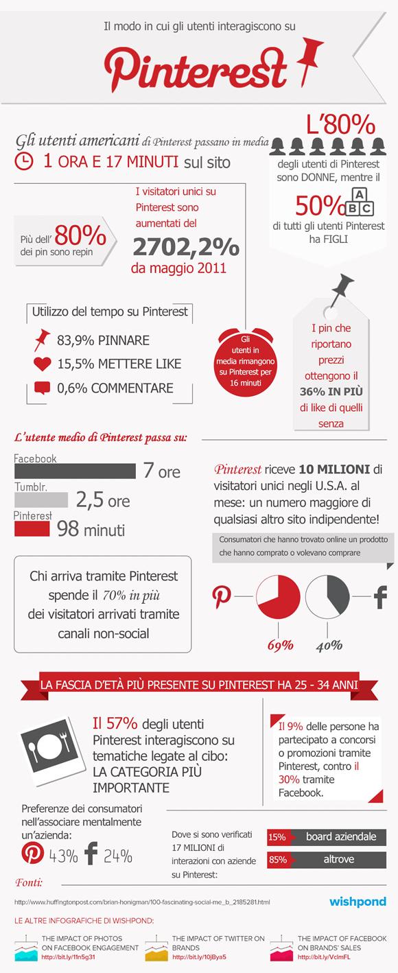 infografica pinterst